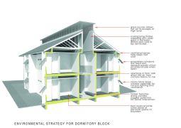 dorm block_environmental strategy